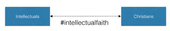 Intellectual Faith